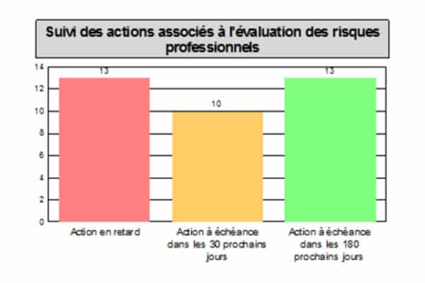 indicateur-plan-d-action-evrp-avec-tdc-securite