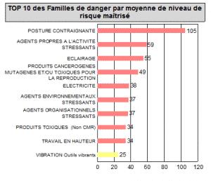 Top 10 des familles de dangers pat moyenne risque maitrisé