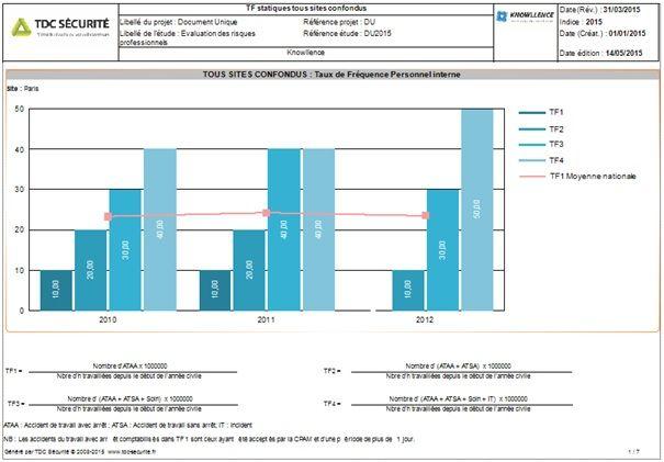 Statistique Accident du travail: taux de fréquence