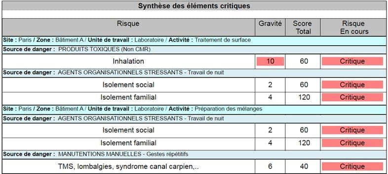 éléments critiques - Synthèse Document Unique
