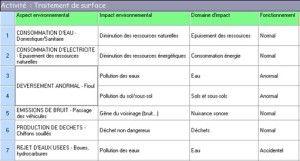 Environnement et activités