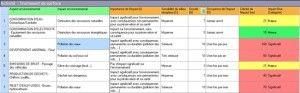 Management environnemental: cotation