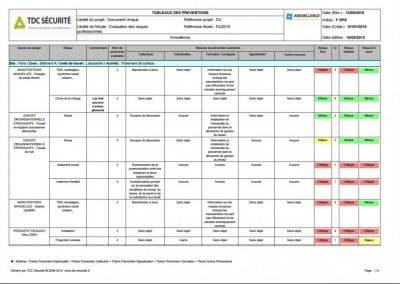 Exemple de tableau de mesures préventives (EvRP)