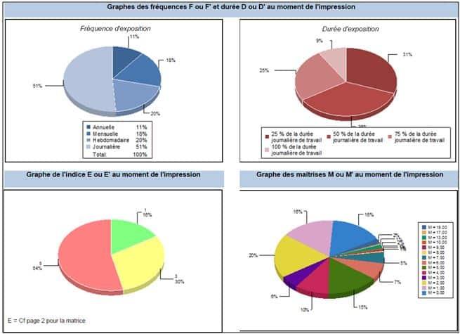 graphiques risques actuels - Synthèse Document Unique