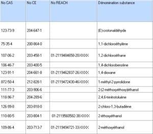 Identification substances chimiques