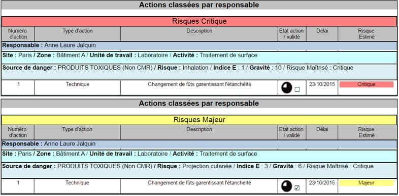 liste actions par responsable - Synthèse Document Unique