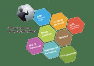 Logiciel Document unique des risques professionnels, pénibilité, risque chimique