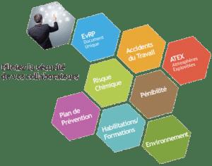 logiciel document unique - evrp, pénibilité, logiciel évaluation du risque chimique
