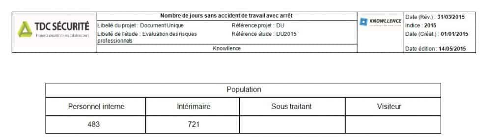 Nombre De Jours Sans Ataa Statistiques At Accidents Du Travail