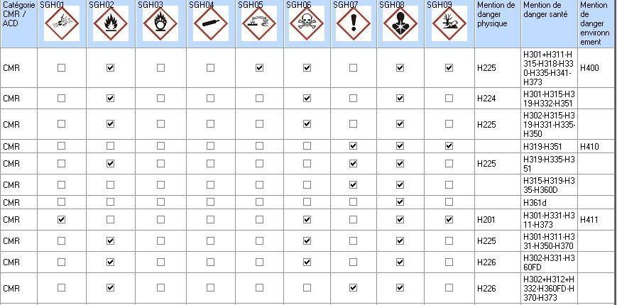 Nouvel étiquetage des substances chimiques et mention H