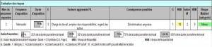 Traitement des risques EvRP: plan d'action 1 sur 3