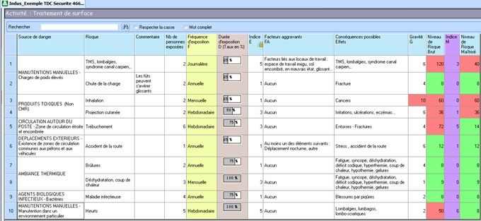 Exemple de tableau de cotation des risques professionnels